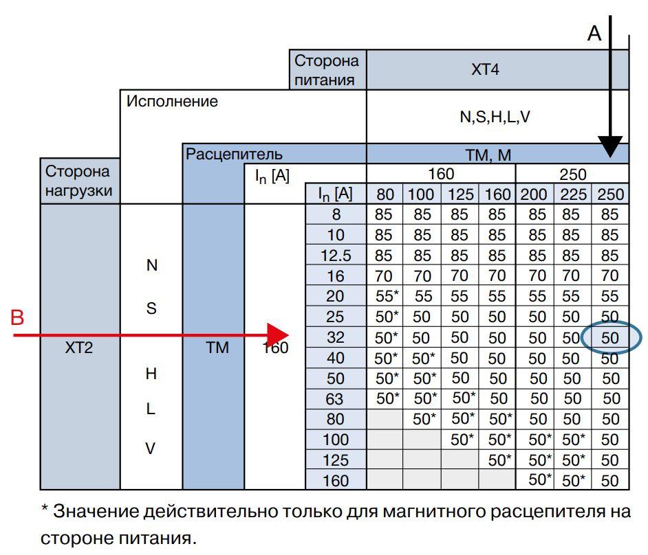 Таблица энергетической селективности